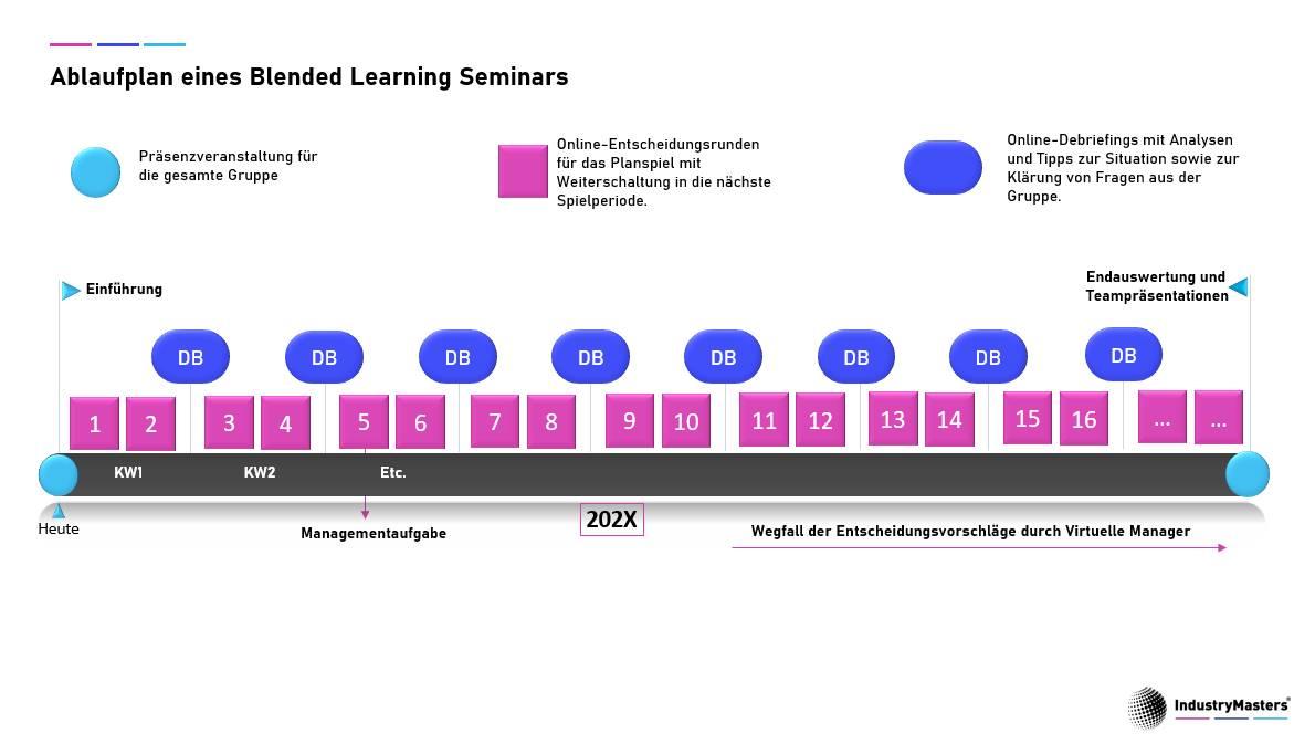 Ablaufplan eines Blended Learning Seminars